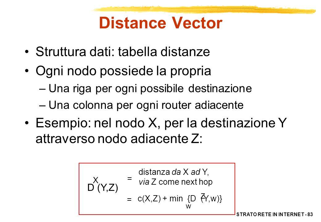 Distance Vector Struttura dati: tabella distanze