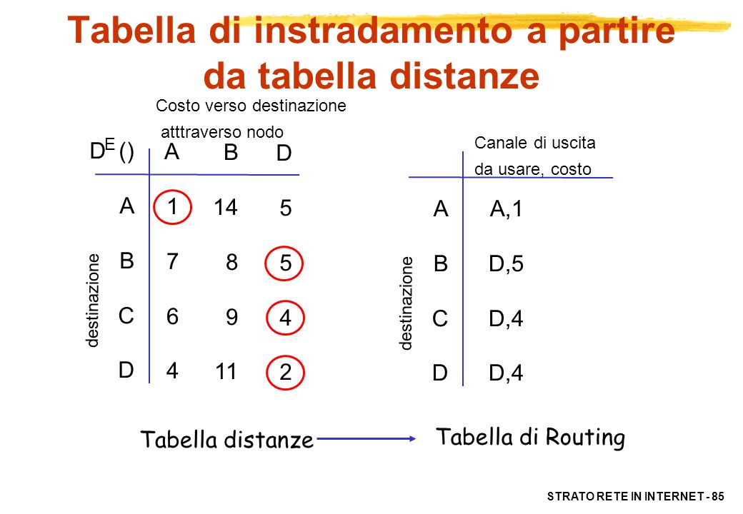 Tabella di instradamento a partire da tabella distanze