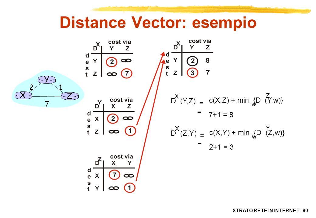 Distance Vector: esempio