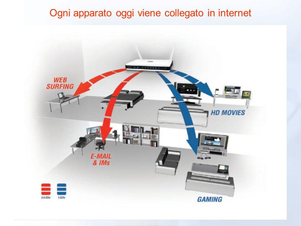 Ogni apparato oggi viene collegato in internet