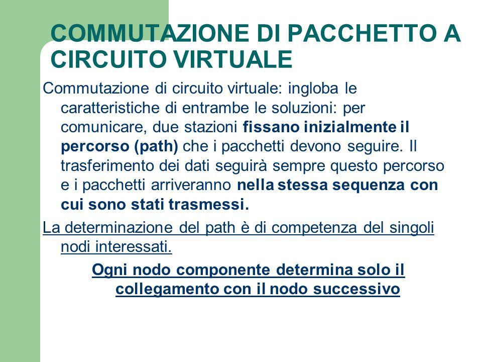 COMMUTAZIONE DI PACCHETTO A CIRCUITO VIRTUALE