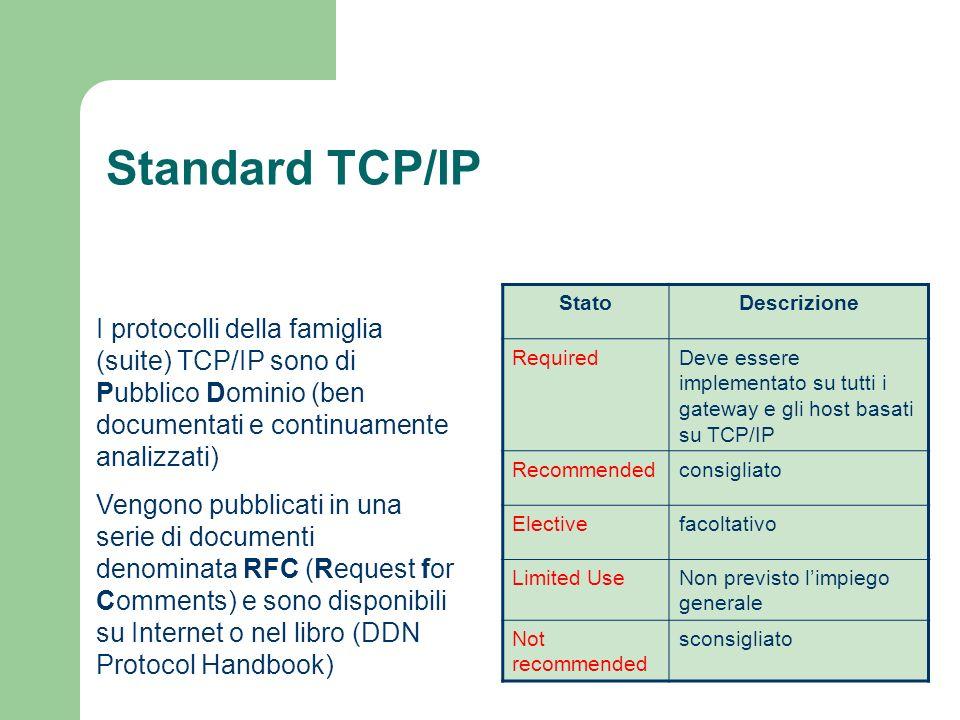 Standard TCP/IP Stato. Descrizione. Required. Deve essere implementato su tutti i gateway e gli host basati su TCP/IP.