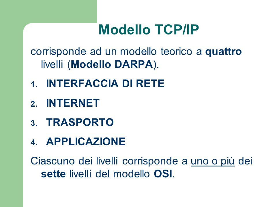 Modello TCP/IP corrisponde ad un modello teorico a quattro livelli (Modello DARPA). INTERFACCIA DI RETE.
