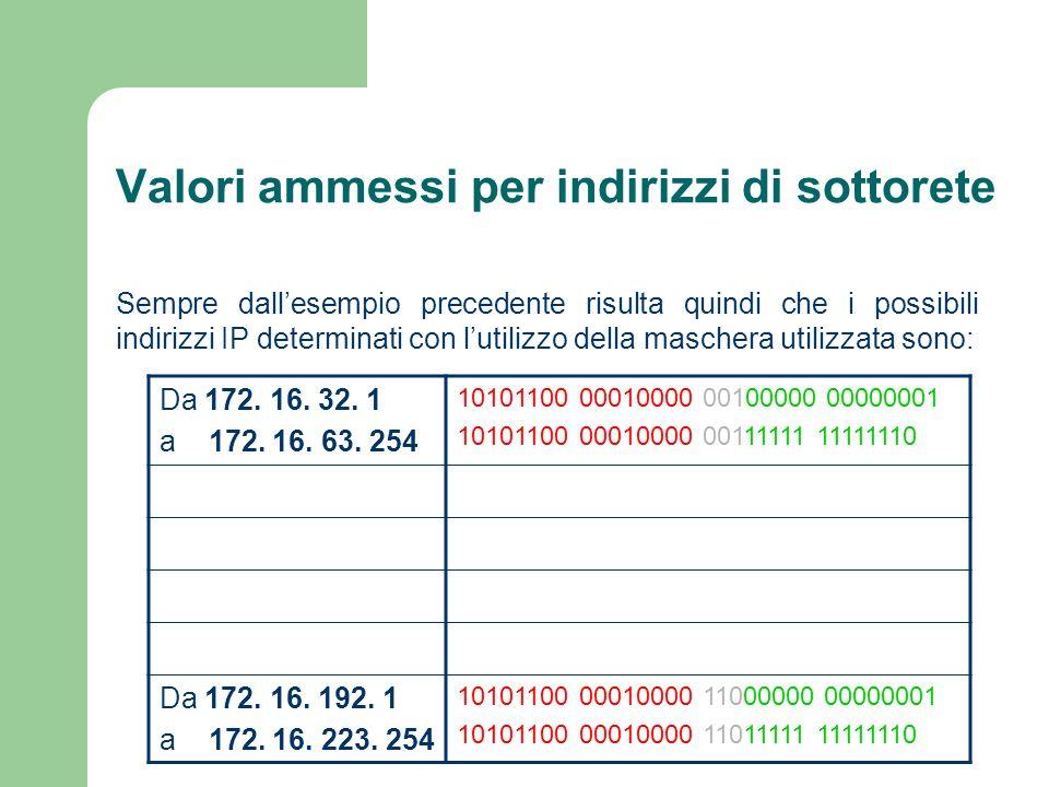 Valori ammessi per indirizzi di sottorete