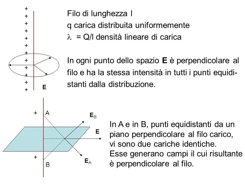 q carica distribuita uniformemente = Q/l densità lineare di carica