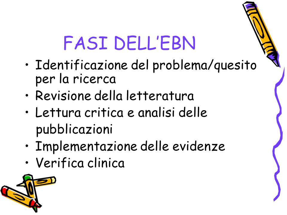 FASI DELL'EBN Identificazione del problema/quesito per la ricerca