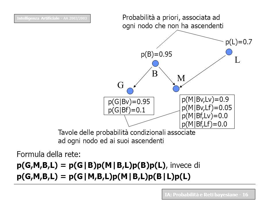 L B M G Formula della rete: