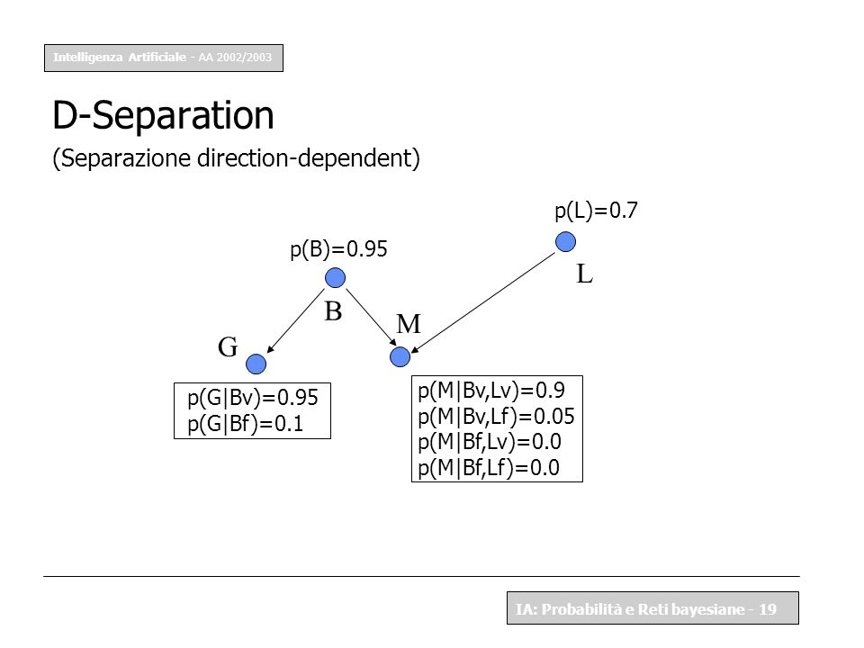 D-Separation L B M G (Separazione direction-dependent) p(L)=0.7