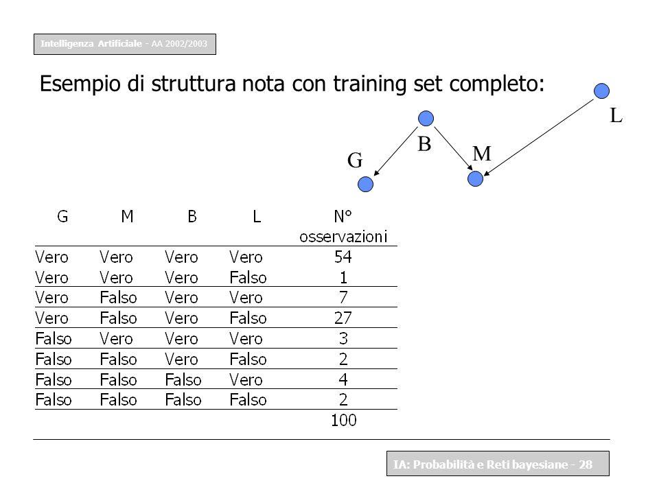 Esempio di struttura nota con training set completo: L B M G
