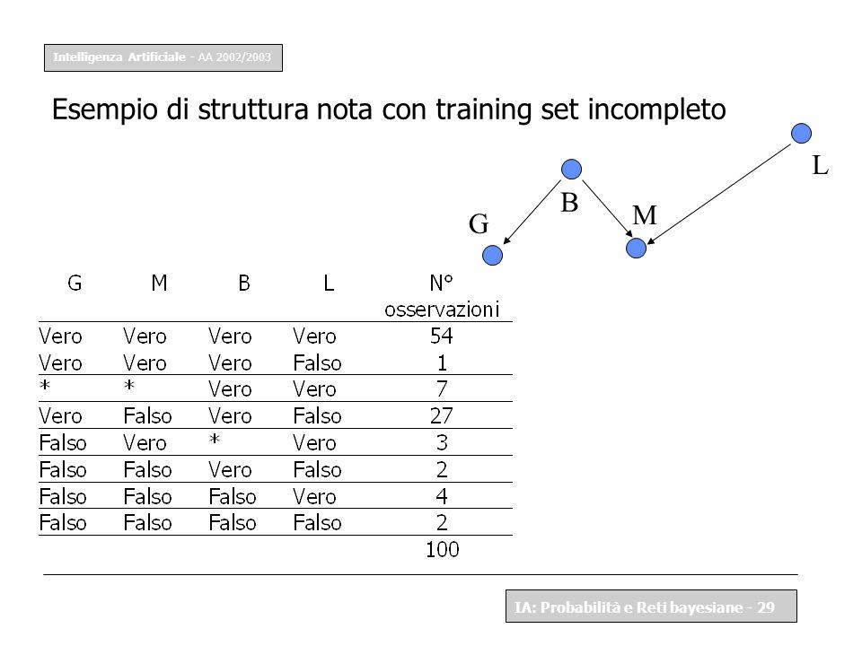Esempio di struttura nota con training set incompleto