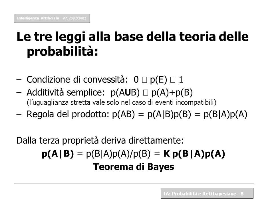 p(A|B) = p(B|A)p(A)/p(B) = K p(B|A)p(A)