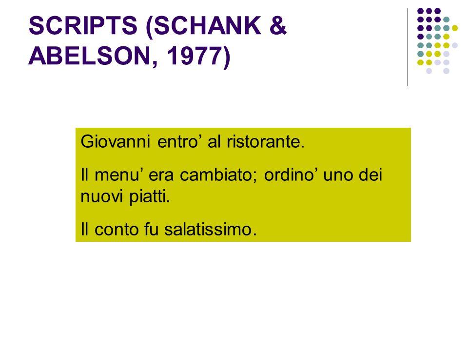 SCRIPTS (SCHANK & ABELSON, 1977)