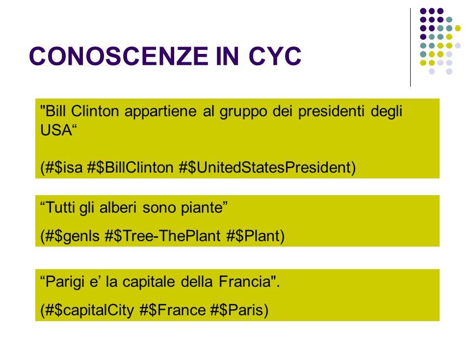 CONOSCENZE IN CYC Bill Clinton appartiene al gruppo dei presidenti degli USA (#$isa #$BillClinton #$UnitedStatesPresident)