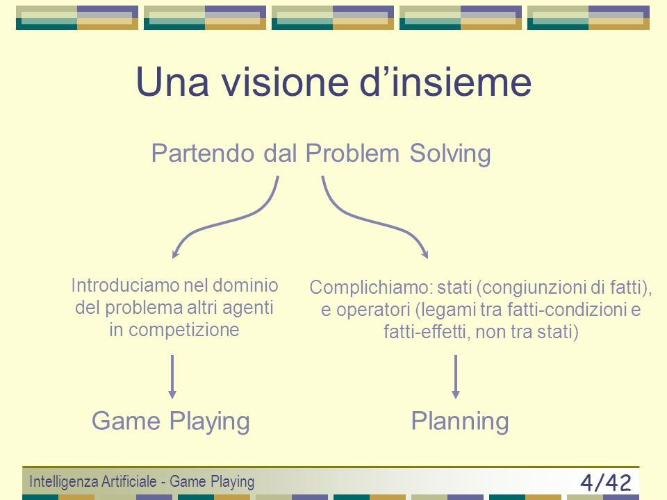 Una visione d'insieme Partendo dal Problem Solving Game Playing
