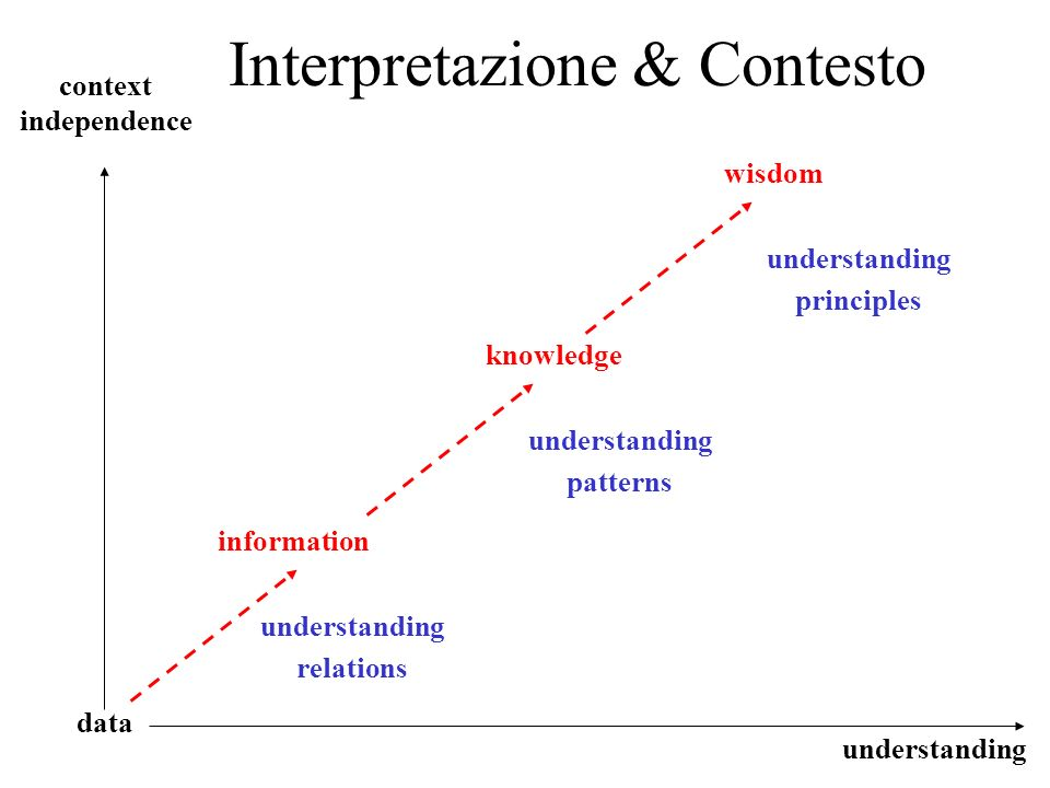 Interpretazione & Contesto
