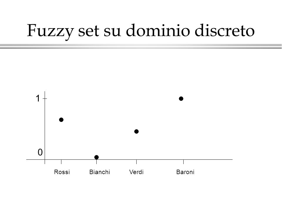 Fuzzy set su dominio discreto