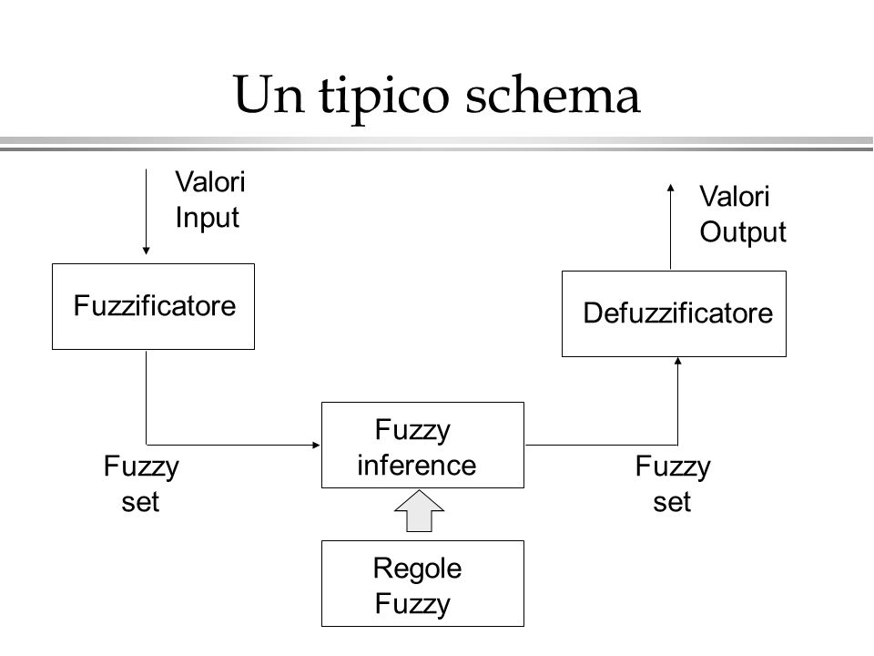Un tipico schema Valori Input Valori Output Fuzzificatore