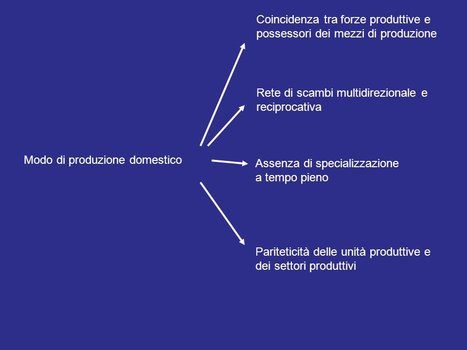 Coincidenza tra forze produttive e