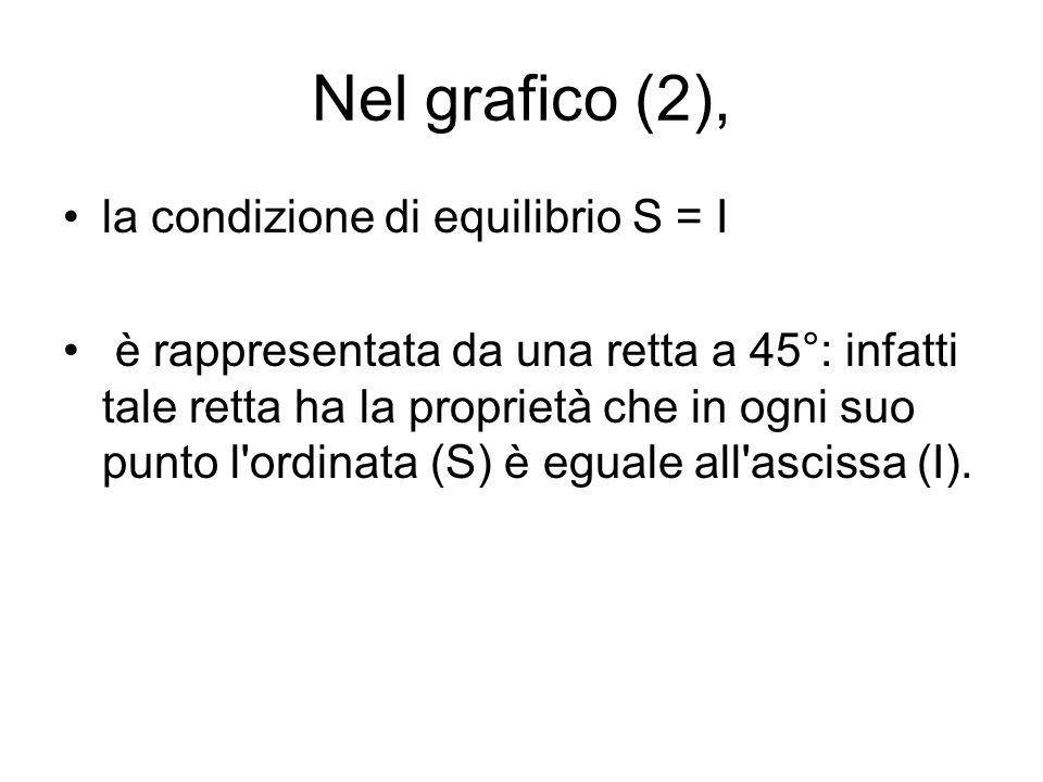 Nel grafico (2), la condizione di equilibrio S = I