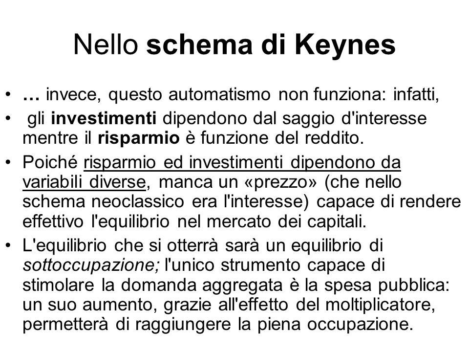 Nello schema di Keynes … invece, questo automatismo non funziona: infatti,