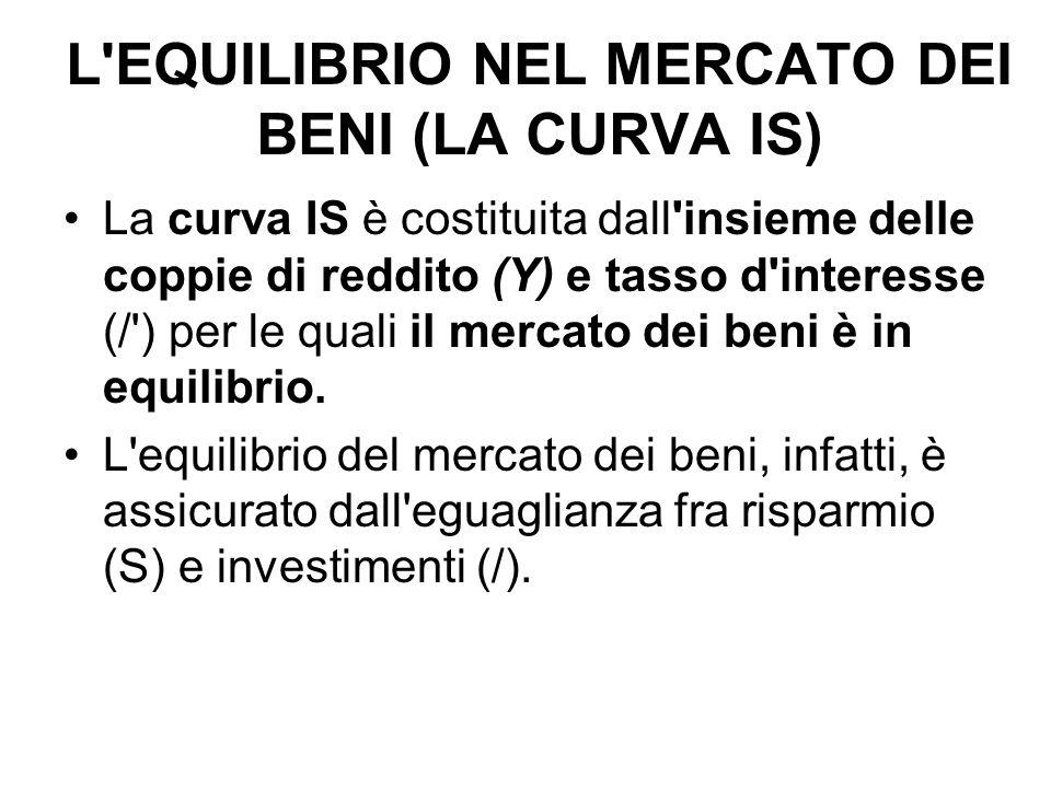 L EQUILIBRIO NEL MERCATO DEI BENI (LA CURVA IS)