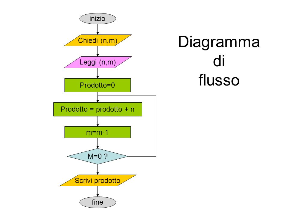 Diagramma di flusso inizio Chiedi (n,m) Leggi (n,m) Prodotto=0