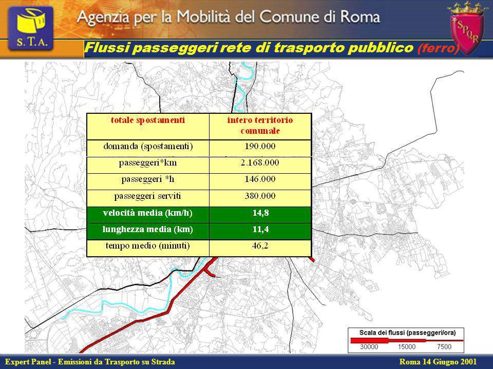 Flussi passeggeri rete di trasporto pubblico (ferro)