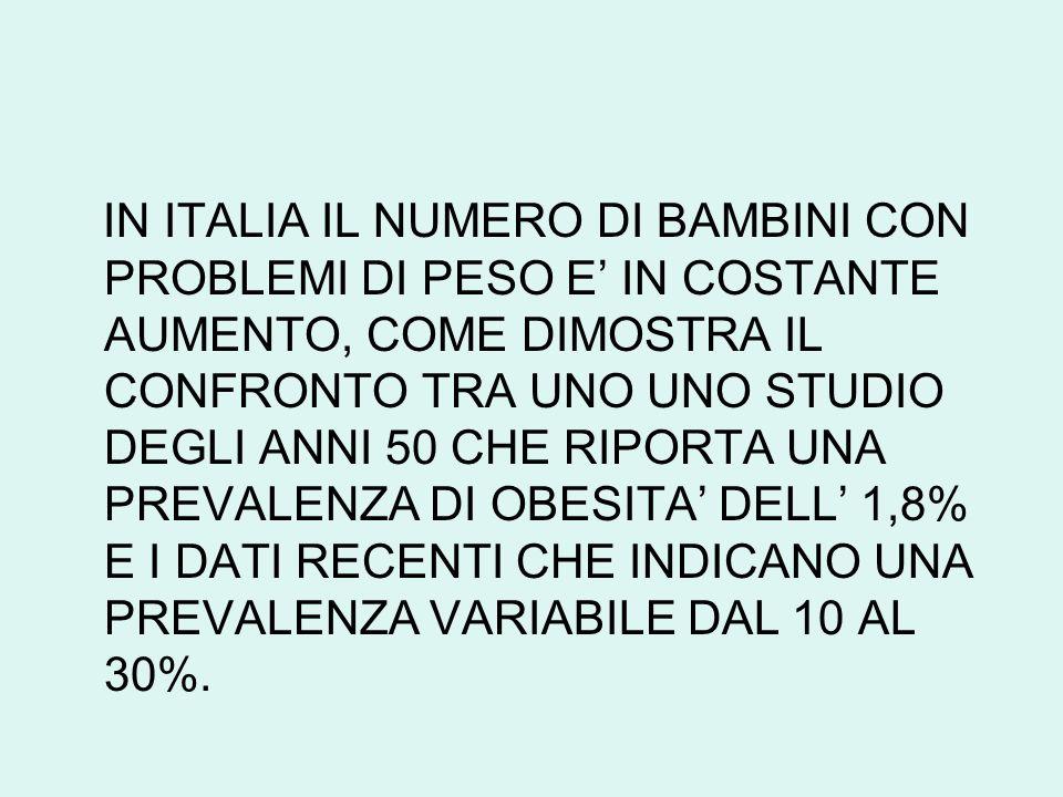 IN ITALIA IL NUMERO DI BAMBINI CON PROBLEMI DI PESO E' IN COSTANTE AUMENTO, COME DIMOSTRA IL CONFRONTO TRA UNO UNO STUDIO DEGLI ANNI 50 CHE RIPORTA UNA PREVALENZA DI OBESITA' DELL' 1,8% E I DATI RECENTI CHE INDICANO UNA PREVALENZA VARIABILE DAL 10 AL 30%.