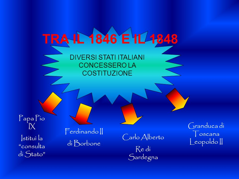TRA IL 1846 E IL 1848 DIVERSI STATI ITALIANI CONCESSERO LA COSTITUZIONE. Papa Pio IX. Istituì la consulta di Stato