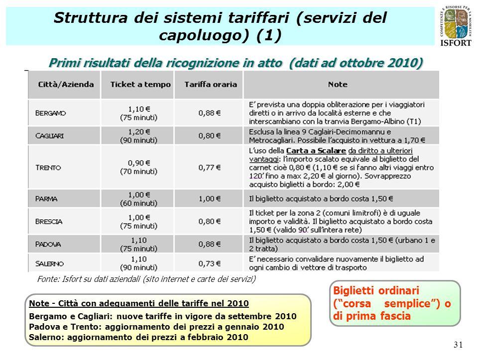 Struttura dei sistemi tariffari (servizi del capoluogo) (1)