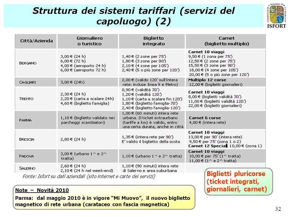 Struttura dei sistemi tariffari (servizi del capoluogo) (2)