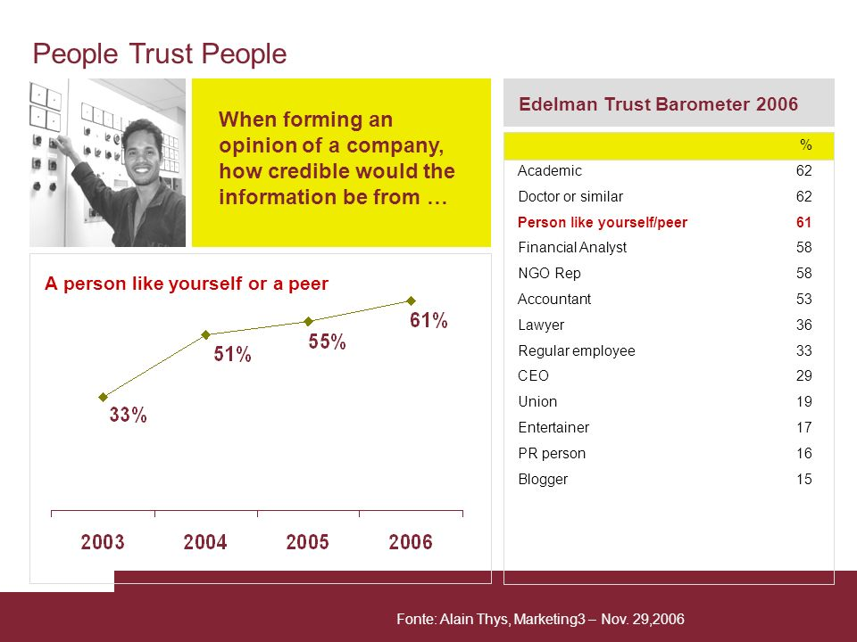 People Trust PeopleEdelman Trust Barometer 2006. When forming an opinion of a company, how credible would the information be from …