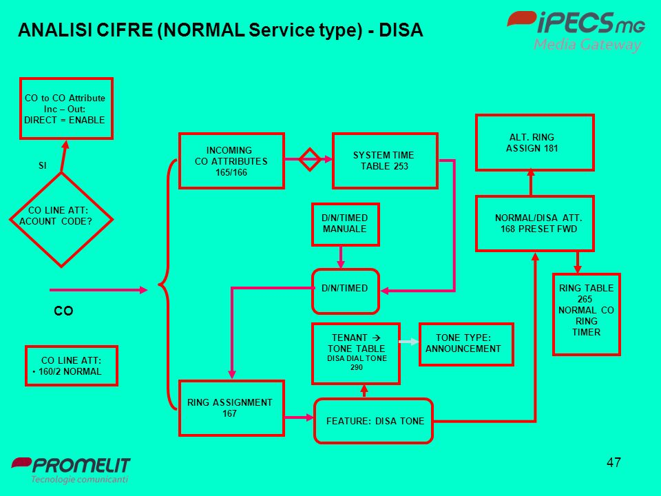 ANALISI CIFRE (NORMAL Service type) - DISA