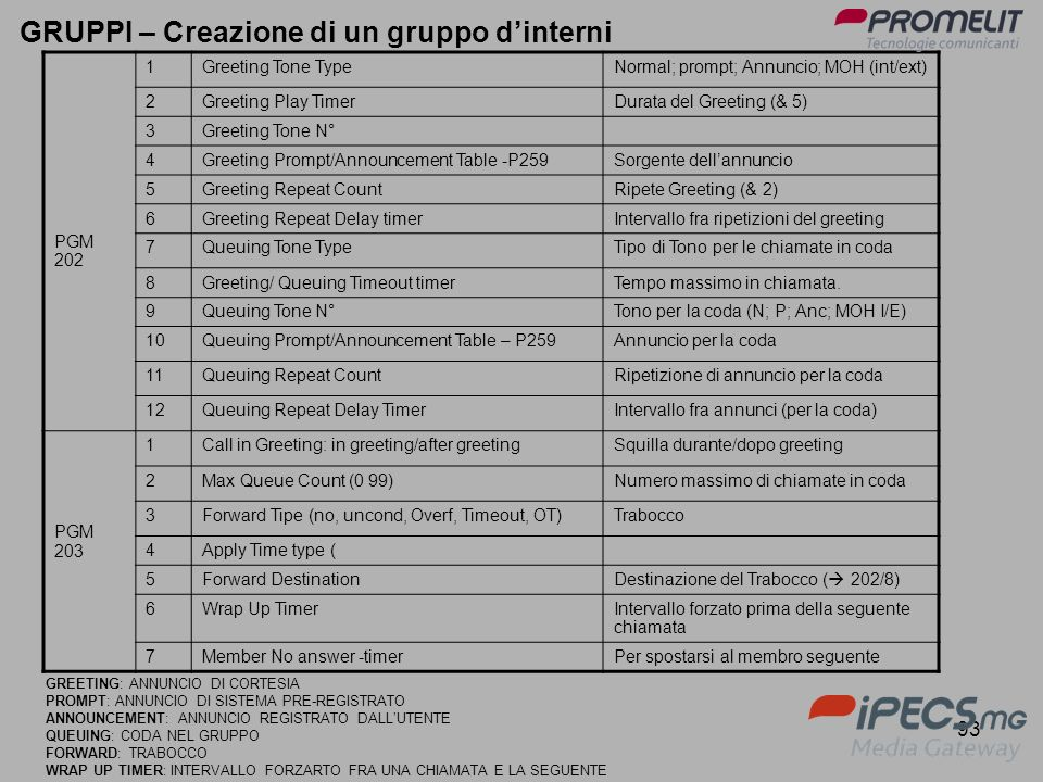 GRUPPI – Creazione di un gruppo d'interni