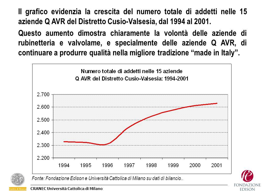 Il grafico evidenzia la crescita del numero totale di addetti nelle 15 aziende Q AVR del Distretto Cusio-Valsesia, dal 1994 al 2001.