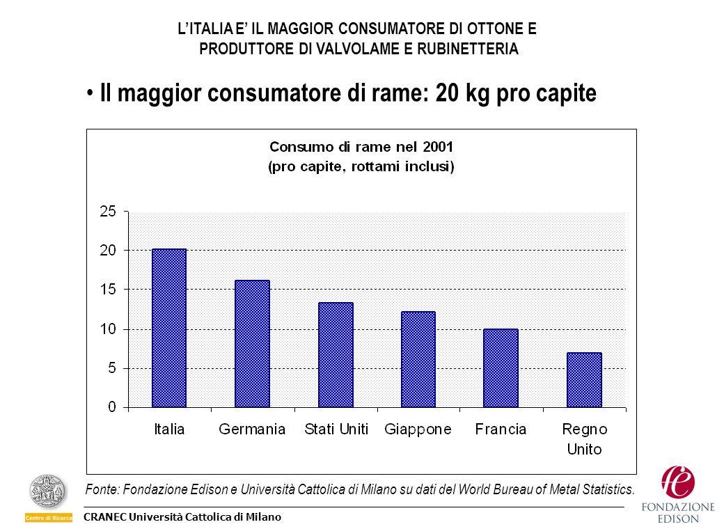 Il maggior consumatore di rame: 20 kg pro capite
