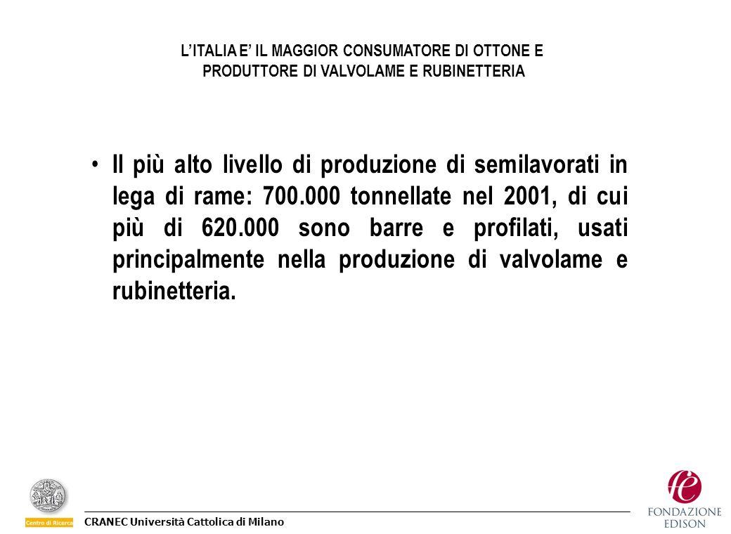 L'ITALIA E' IL MAGGIOR CONSUMATORE DI OTTONE E