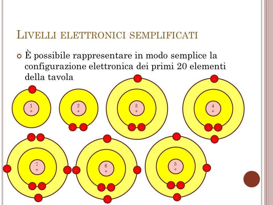 Livelli elettronici semplificati
