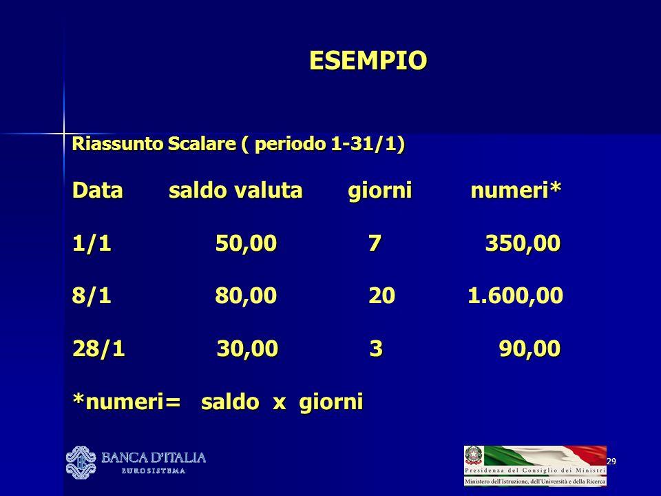ESEMPIO Data saldo valuta giorni numeri* 1/1 50,00 7 350,00