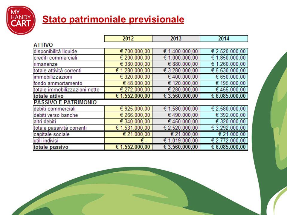 Stato patrimoniale previsionale