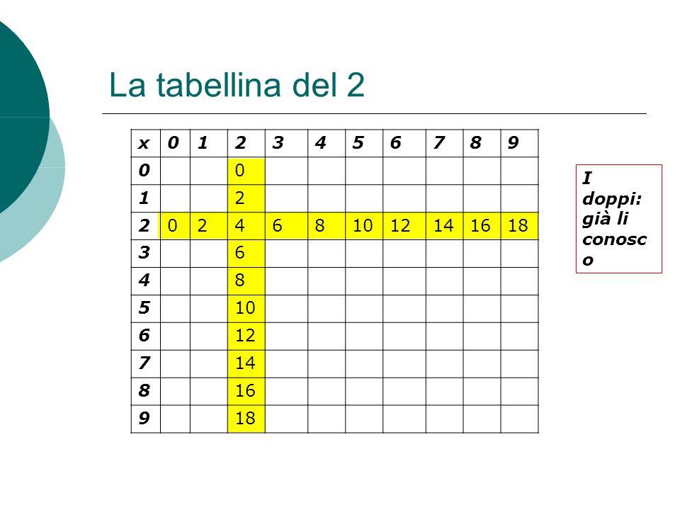 La tabellina del 2 x 1 2 3 4 5 6 7 8 9 10 12 14 16 18 I doppi: già li conosc o