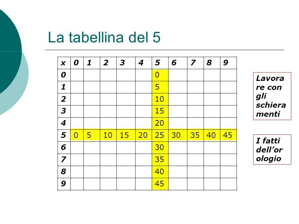 La tabellina del 5 x. 1. 2. 3. 4. 5. 6. 7. 8. 9. 10. 15. 20. 25. 30. 35. 40. 45. Lavora re con gli schiera menti.