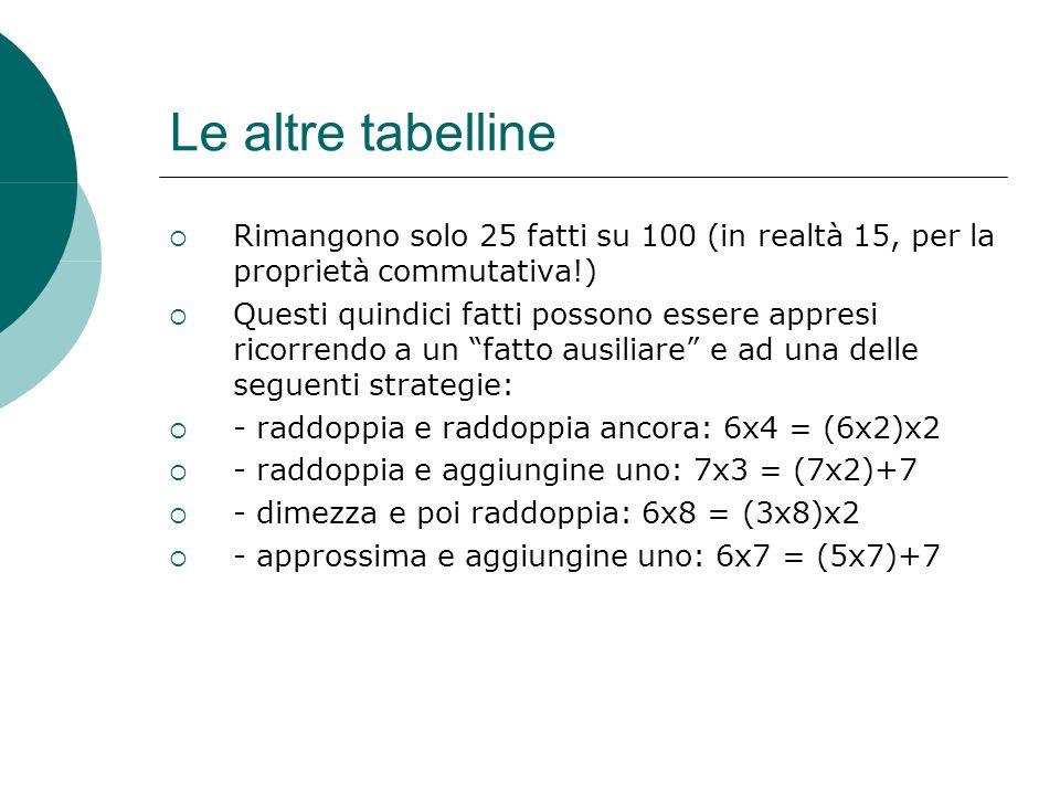 Le altre tabelline Rimangono solo 25 fatti su 100 (in realtà 15, per la proprietà commutativa!)