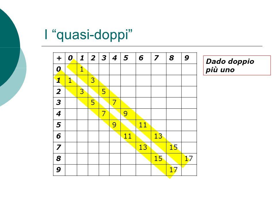 I quasi-doppi + 1 2 3 4 5 6 7 8 9 11 13 15 17 Dado doppio più uno