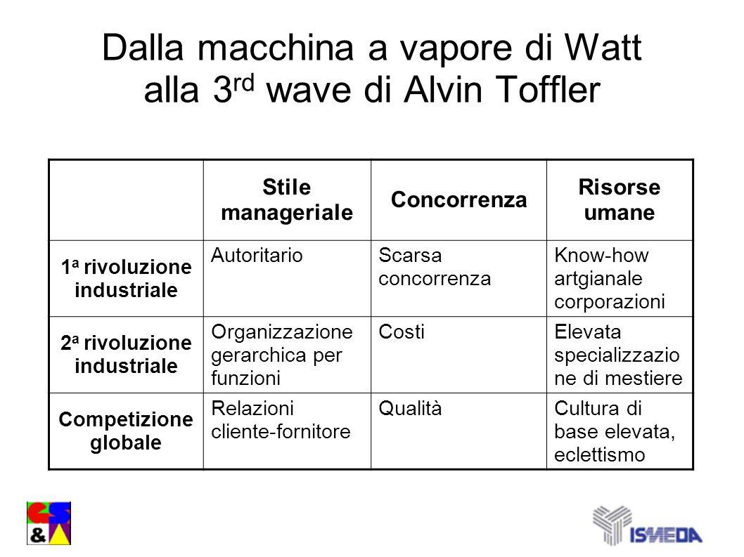 Dalla macchina a vapore di Watt alla 3rd wave di Alvin Toffler