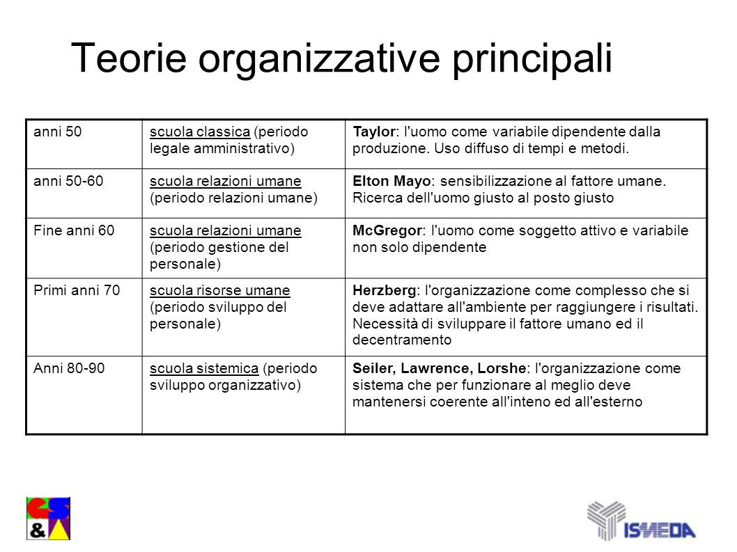 Teorie organizzative principali