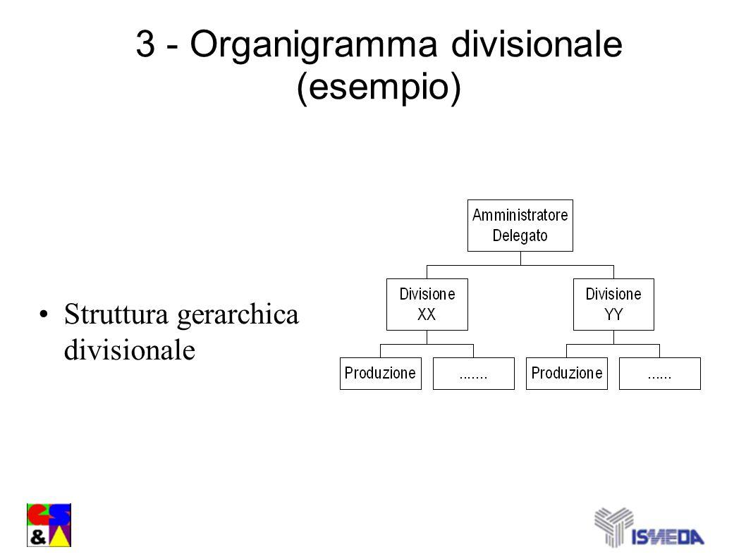 3 - Organigramma divisionale (esempio)