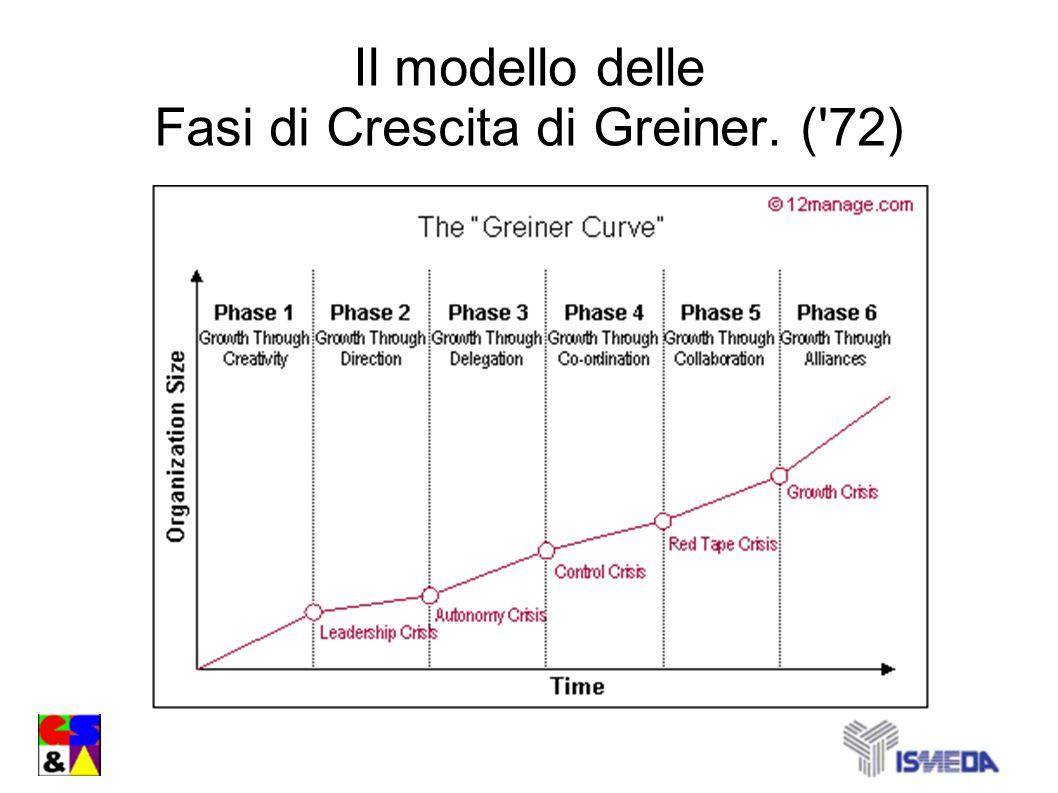 Il modello delle Fasi di Crescita di Greiner. ( 72)