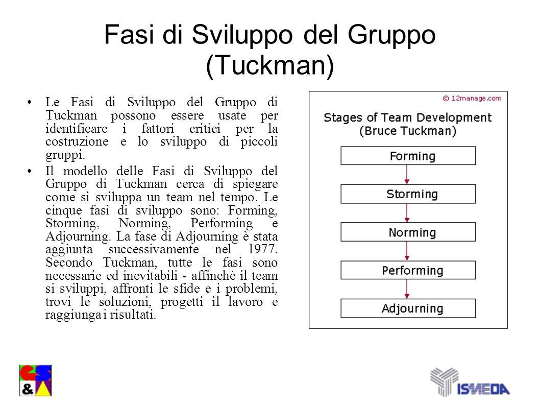 Fasi di Sviluppo del Gruppo (Tuckman)