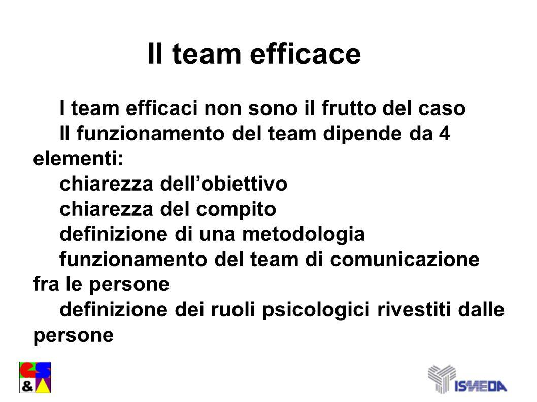 Il team efficace I team efficaci non sono il frutto del caso